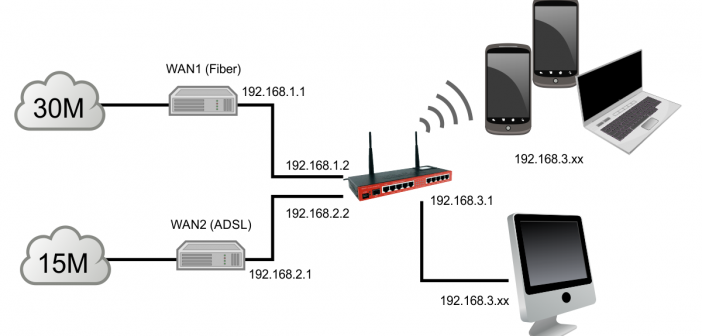 Ρύθμιση Mikrotik ως 2 WAN Load Balancing με Fail Over – PCC Method (How to Mikrotik Basics) Μέρος 10ο