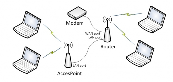 Ρύθμιση Mikrotik σαν Access Point Router με DHCP Server (How to Mikrotik Basics) – Μέρος 3ο