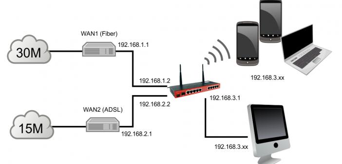 Ρύθμιση Mikrotik ως 2 WAN Load Balancing με Fail Over – PCC Method (How to Mikrotik Basics) Μέρος 10ο
