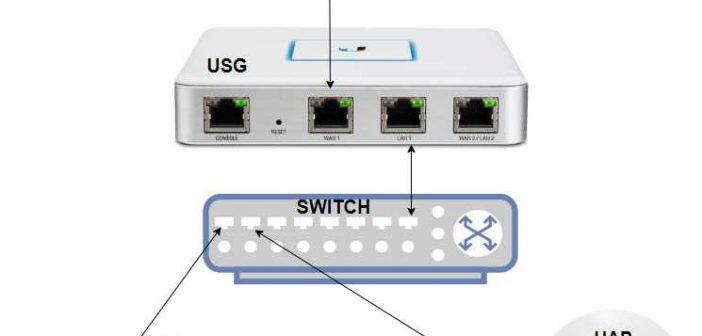 Ρυθμίζουμε Unifi Cloud Key Gen2 με Unifi Security Gateway και ένα Uap Long Range